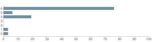 Chart?cht=bhs&chs=500x140&chbh=10&chco=6f92a3&chxt=x,y&chd=t:76,6,19,0,0,3,3&chm=t+76%,333333,0,0,10|t+6%,333333,0,1,10|t+19%,333333,0,2,10|t+0%,333333,0,3,10|t+0%,333333,0,4,10|t+3%,333333,0,5,10|t+3%,333333,0,6,10&chxl=1:|other|indian|hawaiian|asian|hispanic|black|white